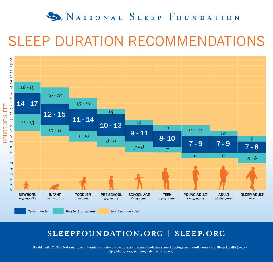 Miega nepieciesamiba