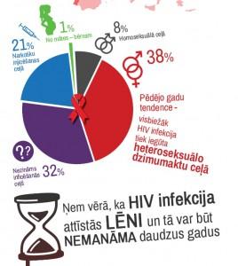 Esi informets_HIV