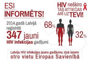 HIV_Tas attiecas ari uz Tevi