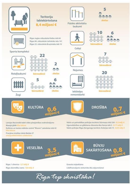 Infografika_2016 investiciju prioritates