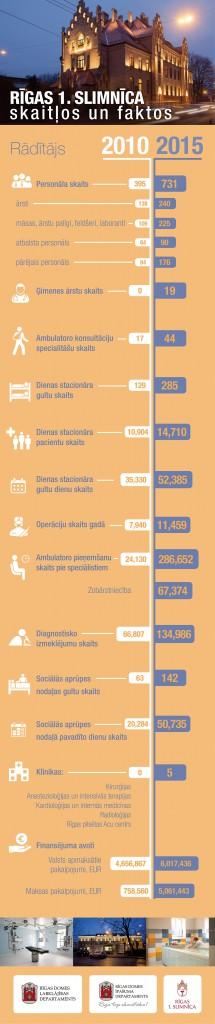 Rigas 1 slimnica_infografika