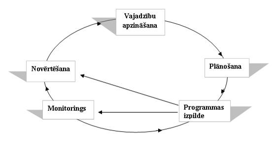 profilakses darba organizācija