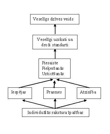 profilakses modeļi un teorijas